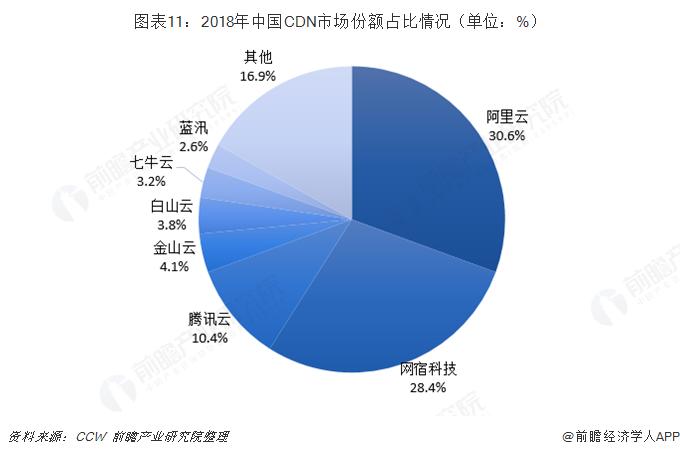 图表11:2018年中国CDN市场份额占比情况(单位:%)