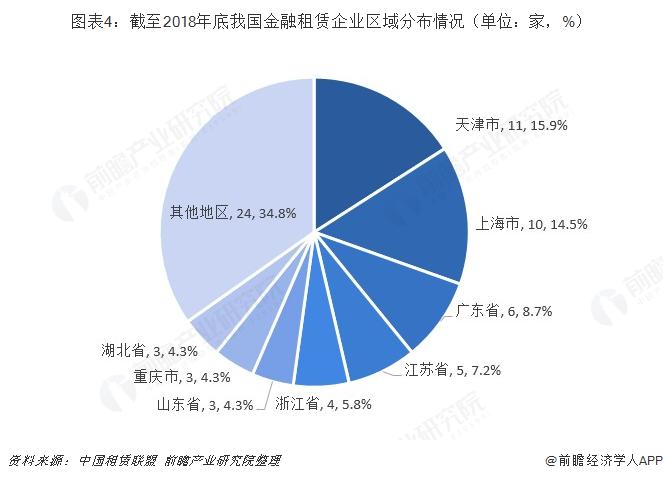图表4:截至2018年底我国金融租赁企业区域分布情况(单位:家,%)