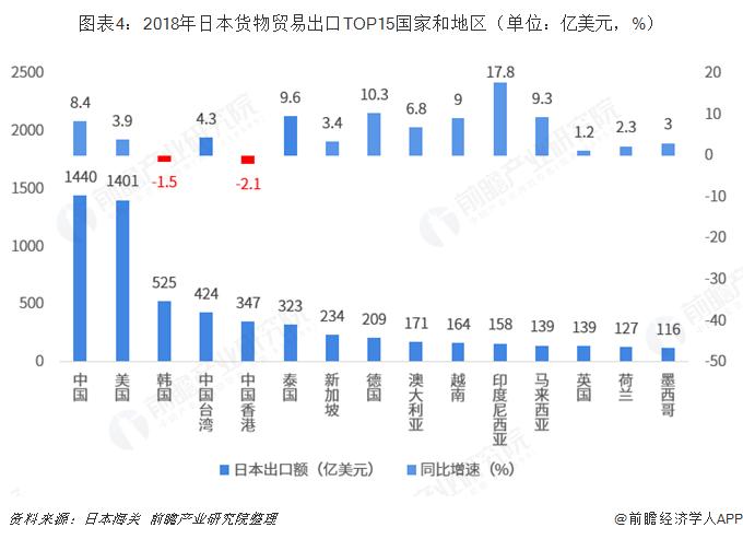 图表4:2018年日本货物贸易出口TOP15国家和地区(单位:亿美元,%)