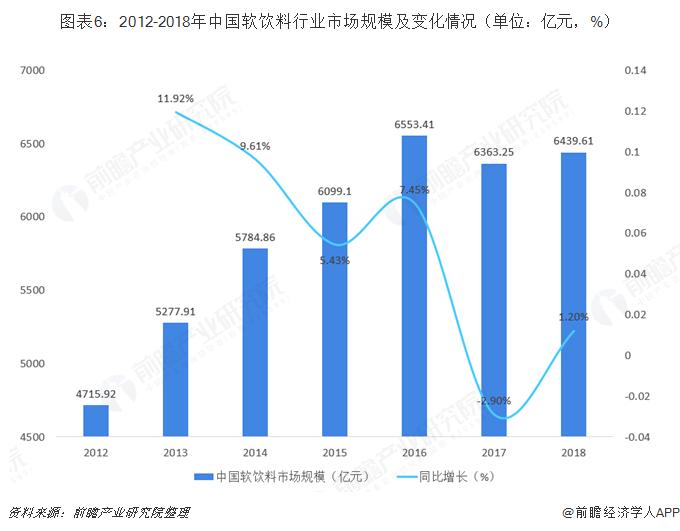 图表6:2012-2018年中国软饮料行业市场规模及变化情况(单位:亿元,%)
