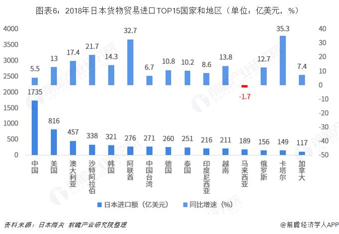 图表6:2018年日本货物贸易进口TOP15国家和地区(单位:亿美元,%)
