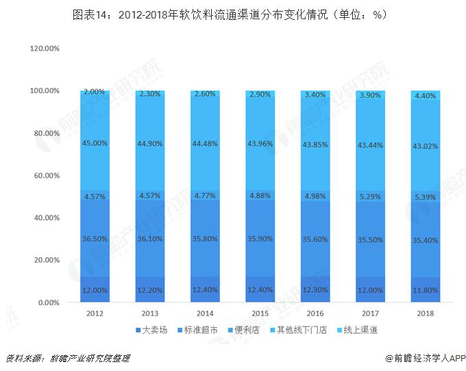 图表14:2012-2018年软饮料流通渠道分布变化情况(单位:%)