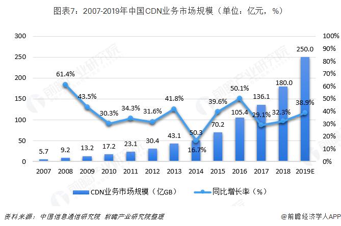 图表7:2007-2019年中国CDN业务市场规模(单位:亿元,%)
