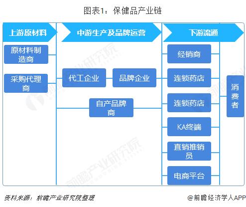 图表1:保健品产业链