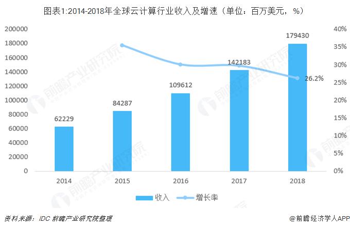 图表1:2014-2018年全球云计算行业收入及增速(单位:百万美元,%)