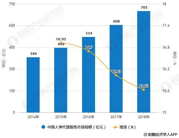 2014-2018年中国人事代理服务市场规模统计及增长情况