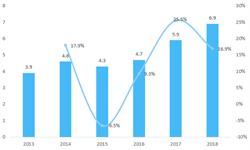 2018年中国信用卡行业市场分析与发展前景 大行、上市股份行仍是市场主体【组图】