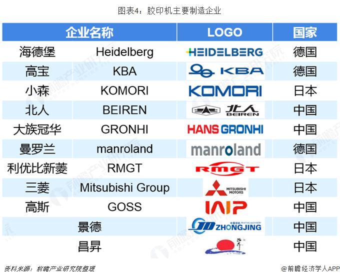 图表4:胶印机主要制造企业