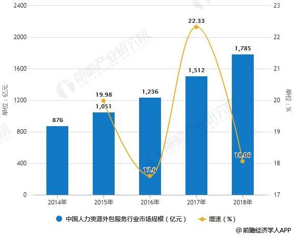 2014-2018年中国人力资源外包服务行业市场规模统计及增长情况