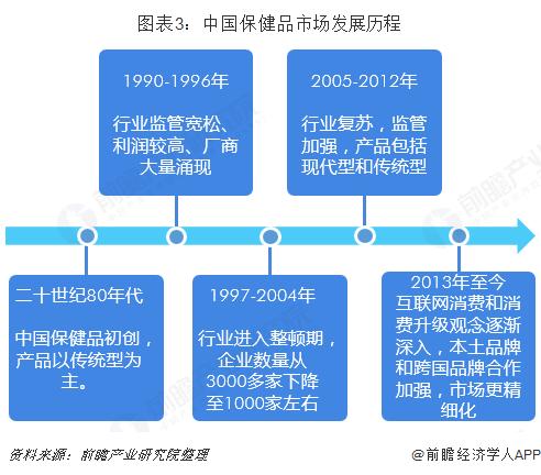 图表3:中国保健品市场发展历程