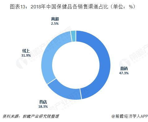 图表13:2018年中国保健品各销售渠道占比(单位:%)
