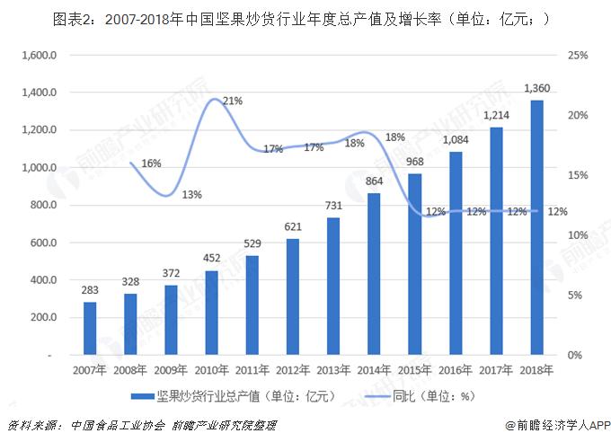 图表2:2007-2018年中国坚果炒货行业年度总产值及增长率(单位:亿元;)