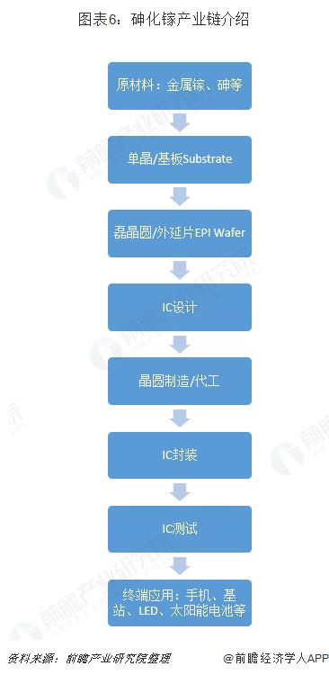 图表6:砷化镓产业链介绍