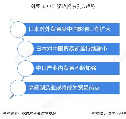 图表16:中日双边贸易发展趋势