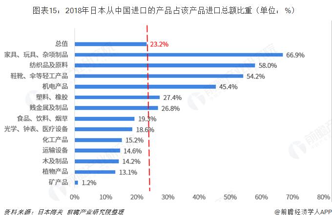 图表15:2018年日本从中国进口的产品占该产品进口总额比重(单位:%)