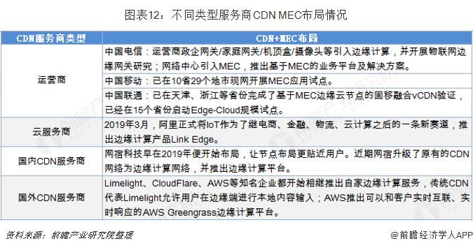 图表12:不同类型服务商CDN+MEC布局情况