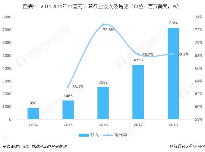 图表2:2014-2018年中国云计算行业收入及增速(单位:百万美元,%)