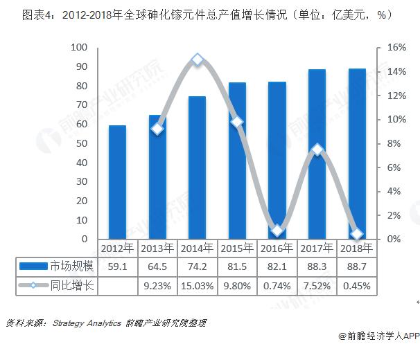 图表4:2012-2018年全球砷化镓元件总产值增长情况(单位:亿美元,%)