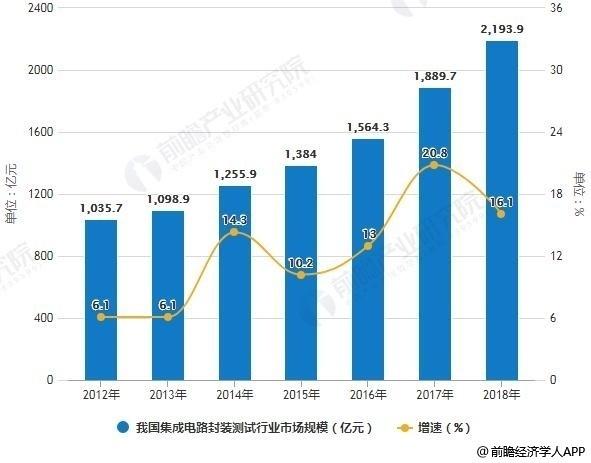 2012-2018年我国集成电路封装测试行业市场规模统计及增长情况