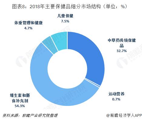 图表8:2018年主要保健品细分市场结构(单位:%)