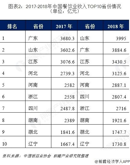 图表2:2017-2018年中国餐饮业收入TOP10省份情况(单位:亿元)