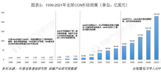 图表2:1999-2021年全球CDN市场规模(单位:亿美元)