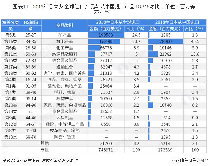 图表14:2018年日本从全球进口产品与从中国进口产品TOP15对比(单位:百万美元,%)