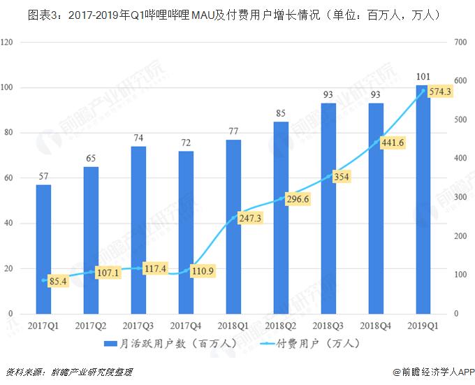 图表3:2017-2019年Q1哔哩哔哩MAU及付费用户增长情况(单位:百万人,万人)