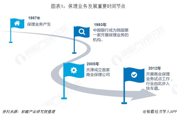 图表1:保理业务发展重要时间节点