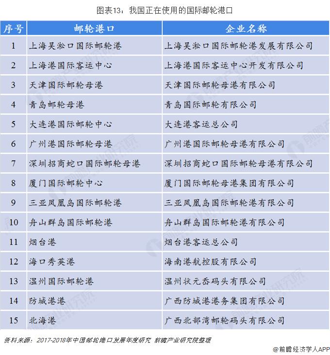 图表13:我国正在使用的国际邮轮港口
