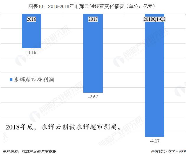 图表10:2016-2018年永辉云创经营变化情况(单位:亿元)