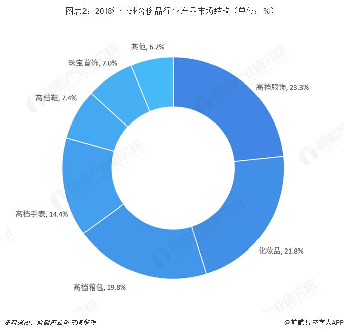 图表2:2018年全球奢侈品行业产品市场结构(单位:%)