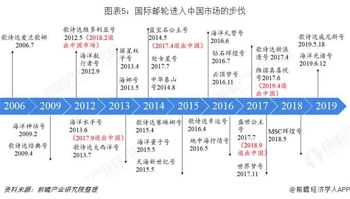 图表5:国际邮轮进入中国市场的步伐