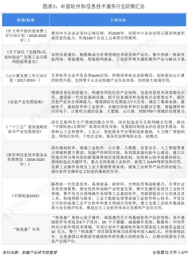 图表3:中国软件和信息技术服务行业政策汇总