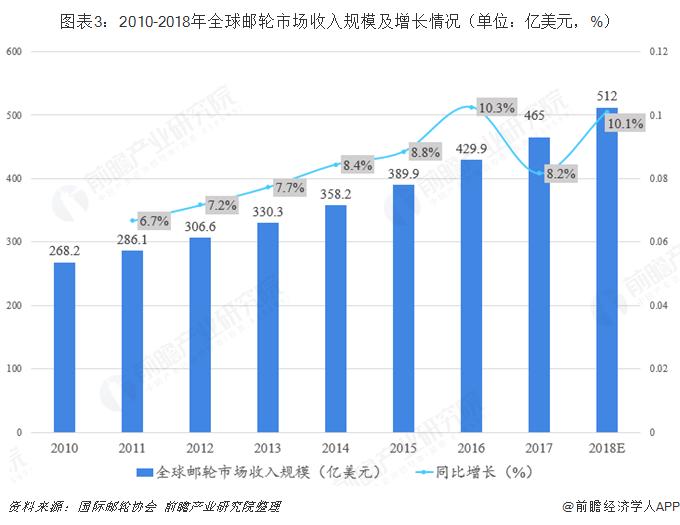 图表3:2010-2018年全球邮轮市场收入规模及增长情况(单位:亿美元,%)
