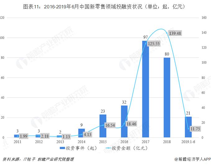 图表11:2016-2019年6月中国新零售领域投融资状况(单位:起,亿元)