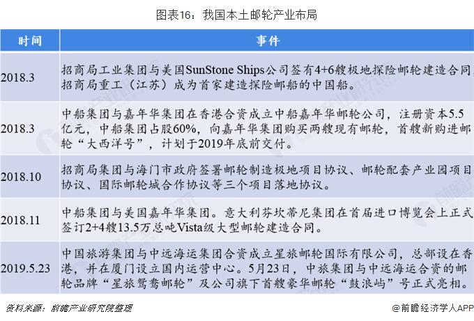 图表16:我国本土邮轮产业布局