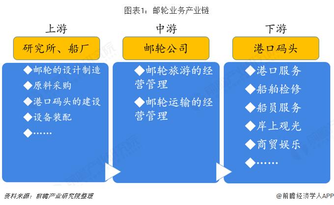 图表1:邮轮业务产业链