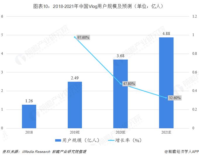 图表10:2018-2021年中国Vlog用户规模及预测(单位:亿人)