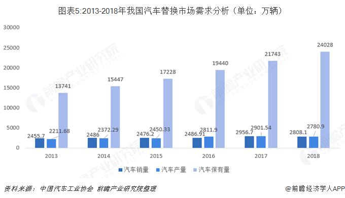 图表5:2013-2018年我国汽车替换市场需求分析(单位:万辆)