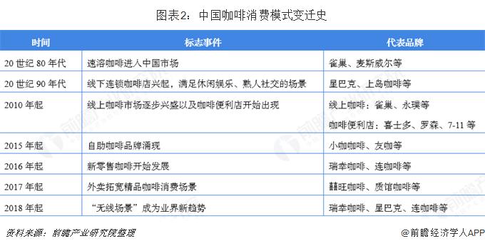 图表2:中国咖啡消费模式变迁史