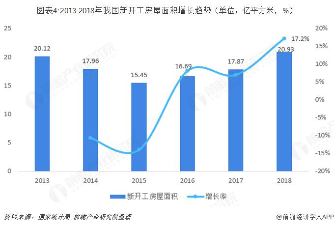 图表4:2013-2018年我国新开工房屋面积增长趋势(单位:亿平方米,%)