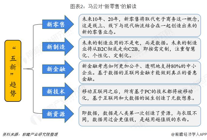 """图表2:马云对""""新零售""""的解读"""