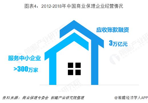 图表4:2012-2018年中国商业保理企业经营情况