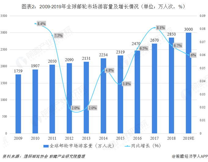 图表2:2009-2019年全球邮轮市场游客量及增长情况(单位:万人次,%)