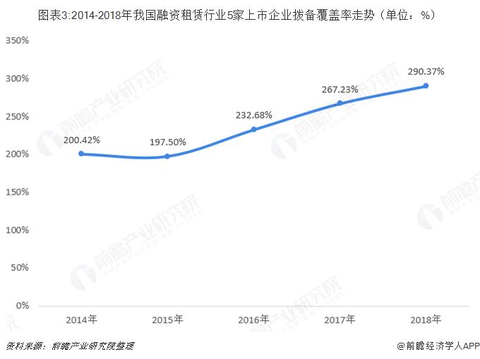 图表3:2014-2018年我国融资租赁行业5家上市企业拨备覆盖率走势(单位:%)