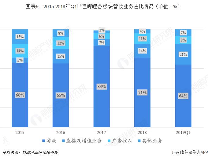图表5:2015-2019年Q1哔哩哔哩各版块营收业务占比情况(单位:%)