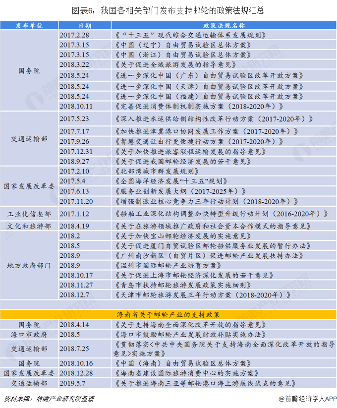 图表6:我国各相关部门发布支持邮轮的政策法规汇总