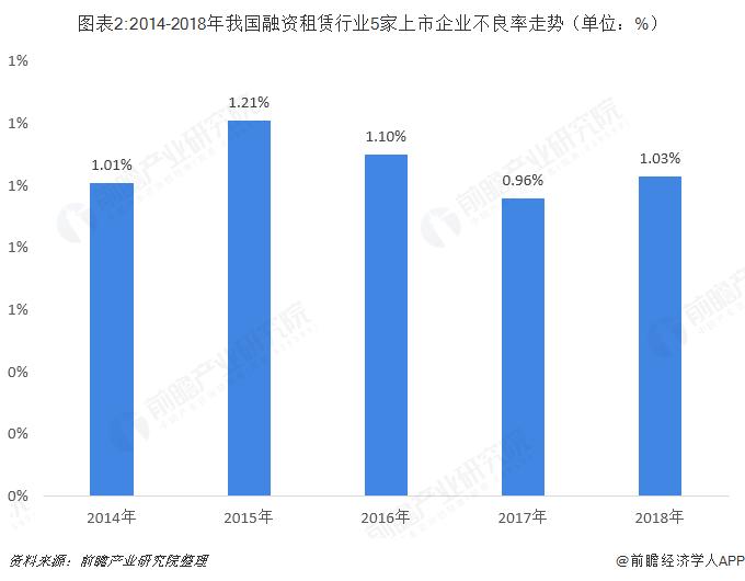 图表2:2014-2018年我国融资租赁行业5家上市企业不良率走势(单位:%)