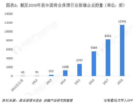图表2:截至2018年底中国商业保理行业新增企业数量(单位:家)